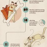 What do you know about pet ownership?